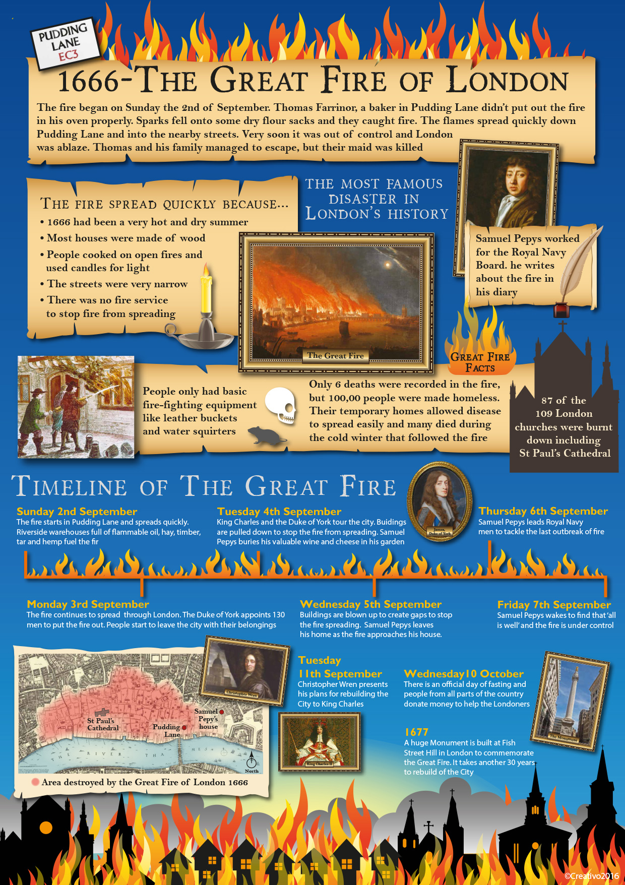 Great Fire Of London Map.The Great Fire Of London Creativo Wirral Graphic Design